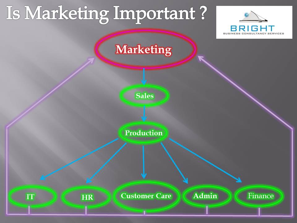 marketing function in banking industry Marketing mix product • significant to maintain the commercial viability • need frequent innovations price • important factor of bank marketing mix due numerous players in the industry • improved performance, function, services, reliability, promptness for problem solving and of course, higher rate of return place • where and when to .